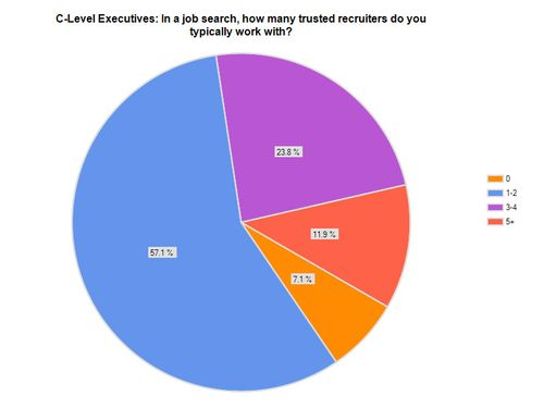ChartExport_How Many Trusted Recruiters_C-Level
