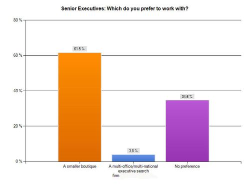 ChartExport_Columns-Who-Do-You-Prefer-To-Work-With_Snr-Execs_Final