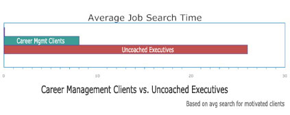 Job-search-chart